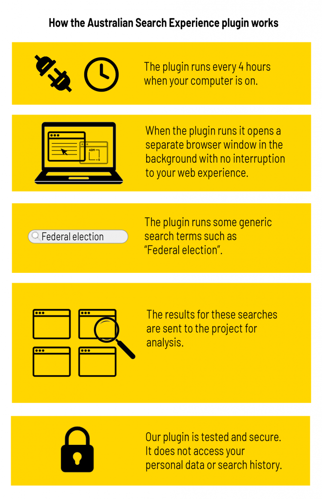 Infographic for how the Australian Search Experience plugin works